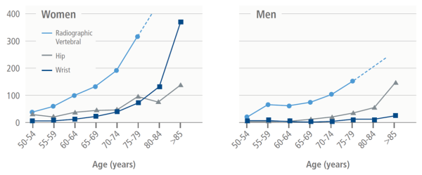 Age- and gender-specific incidence of fragility fractures