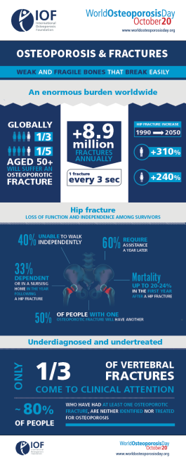 Osteoporosis & Fractures
